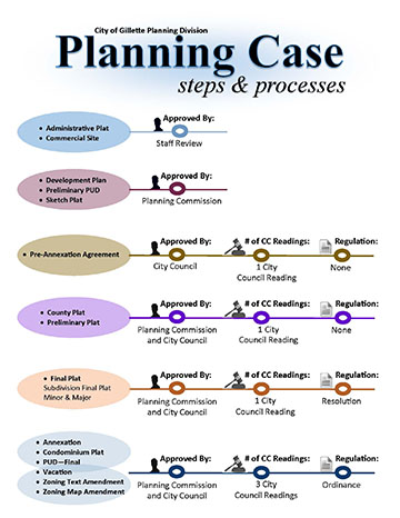 Planning Case Process